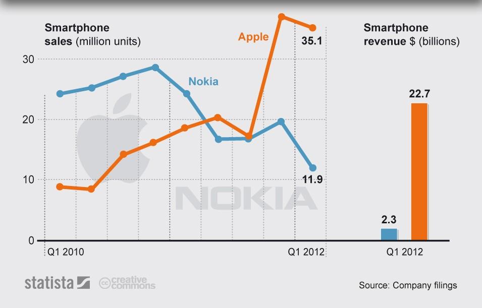 crescimento Apple versus Nokia